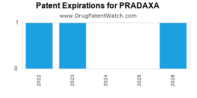 Drug patent expirations by year for PRADAXA