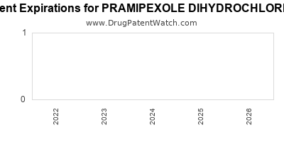 Drug patent expirations by year for PRAMIPEXOLE DIHYDROCHLORIDE
