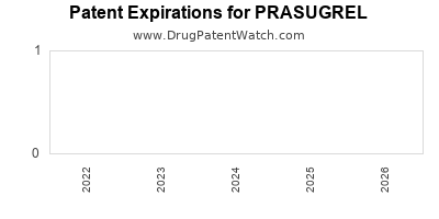 Drug patent expirations by year for PRASUGREL