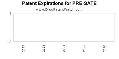 Drug patent expirations by year for PRE-SATE