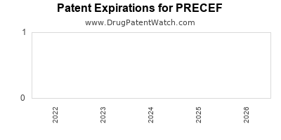 Drug patent expirations by year for PRECEF