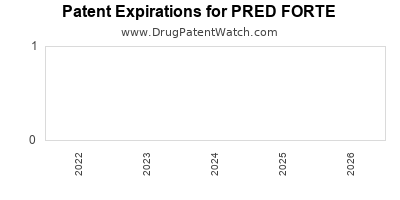 Drug patent expirations by year for PRED FORTE