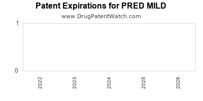 drug patent expirations by year for PRED MILD
