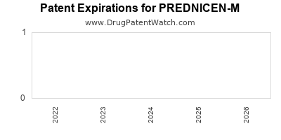 Drug patent expirations by year for PREDNICEN-M