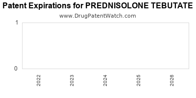 drug patent expirations by year for PREDNISOLONE TEBUTATE