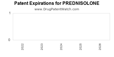 drug patent expirations by year for PREDNISOLONE