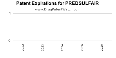 drug patent expirations by year for PREDSULFAIR