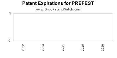 Drug patent expirations by year for PREFEST