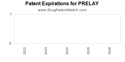 Drug patent expirations by year for PRELAY