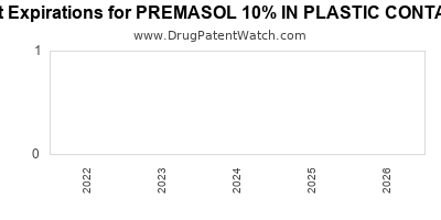Drug patent expirations by year for PREMASOL 10% IN PLASTIC CONTAINER