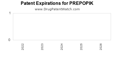 Drug patent expirations by year for PREPOPIK