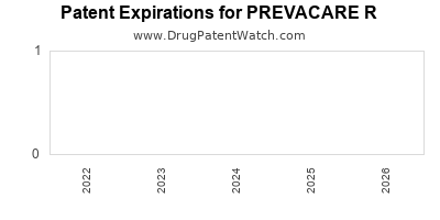 Drug patent expirations by year for PREVACARE R