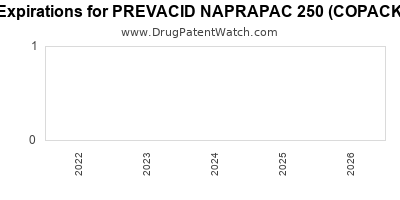 drug patent expirations by year for PREVACID NAPRAPAC 250 (COPACKAGED)