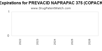 Drug patent expirations by year for PREVACID NAPRAPAC 375 (COPACKAGED)