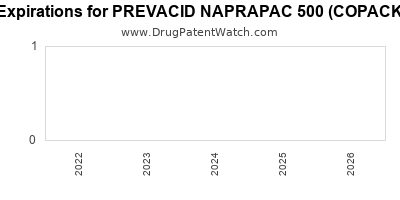 Drug patent expirations by year for PREVACID NAPRAPAC 500 (COPACKAGED)