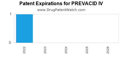 Drug patent expirations by year for PREVACID IV