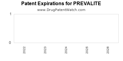 Drug patent expirations by year for PREVALITE