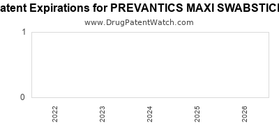 Drug patent expirations by year for PREVANTICS MAXI SWABSTICK