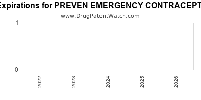 drug patent expirations by year for PREVEN EMERGENCY CONTRACEPTIVE KIT