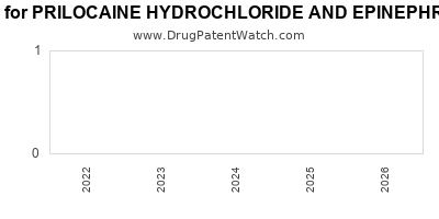 Drug patent expirations by year for PRILOCAINE HYDROCHLORIDE AND EPINEPHRINE BITARTRATE