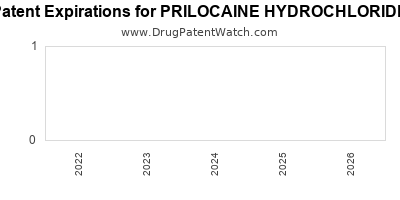 Drug patent expirations by year for PRILOCAINE HYDROCHLORIDE