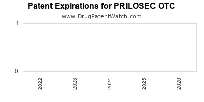 Drug patent expirations by year for PRILOSEC OTC