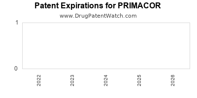 Drug patent expirations by year for PRIMACOR