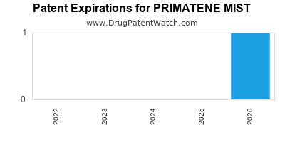 drug patent expirations by year for PRIMATENE MIST