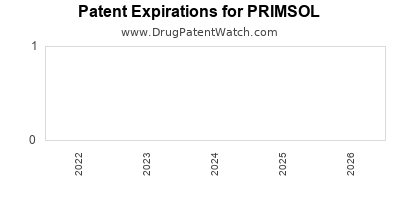 drug patent expirations by year for PRIMSOL