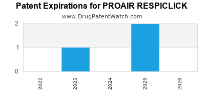 Drug patent expirations by year for PROAIR RESPICLICK