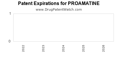 drug patent expirations by year for PROAMATINE