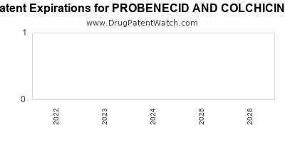 Drug patent expirations by year for PROBENECID AND COLCHICINE