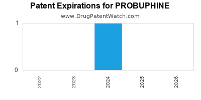 Drug patent expirations by year for PROBUPHINE
