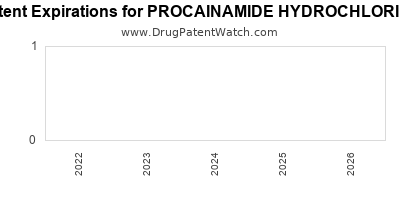 Drug patent expirations by year for PROCAINAMIDE HYDROCHLORIDE