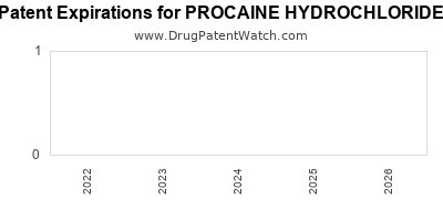 Drug patent expirations by year for PROCAINE HYDROCHLORIDE