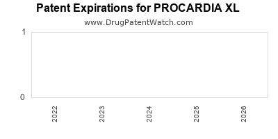 Drug patent expirations by year for PROCARDIA XL