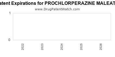 Drug patent expirations by year for PROCHLORPERAZINE MALEATE