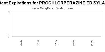 Drug patent expirations by year for PROCHLORPERAZINE EDISYLATE