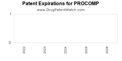 Drug patent expirations by year for PROCOMP