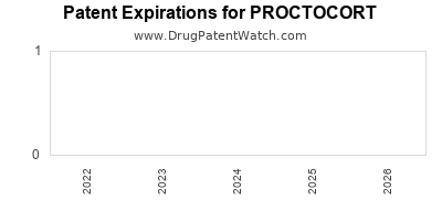 Drug patent expirations by year for PROCTOCORT