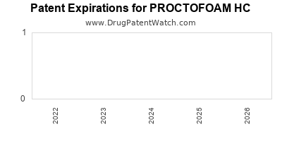 Drug patent expirations by year for PROCTOFOAM HC