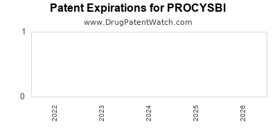 Drug patent expirations by year for PROCYSBI