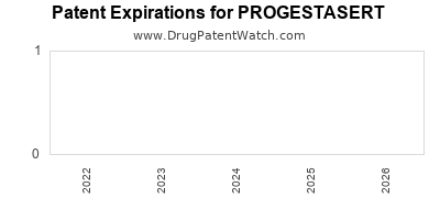 drug patent expirations by year for PROGESTASERT
