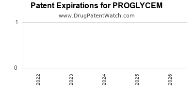 drug patent expirations by year for PROGLYCEM