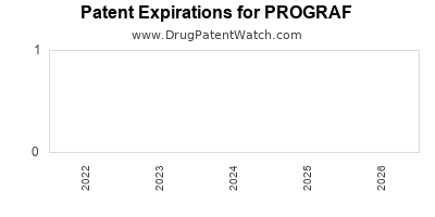 Drug patent expirations by year for PROGRAF