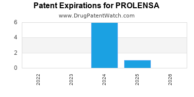 drug patent expirations by year for PROLENSA