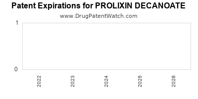 Drug patent expirations by year for PROLIXIN DECANOATE