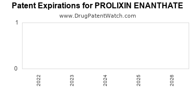 drug patent expirations by year for PROLIXIN ENANTHATE