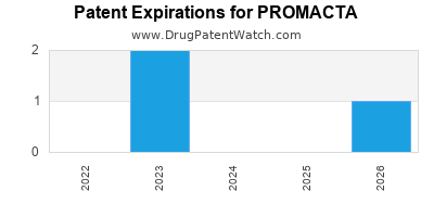 Drug patent expirations by year for PROMACTA