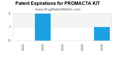 Drug patent expirations by year for PROMACTA KIT